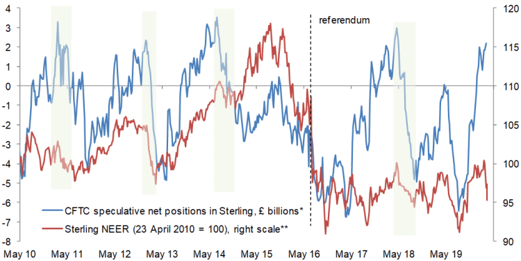 History suggests Sterling's sell-off could accelerate if large long-GBP positions are unwound