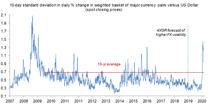 Global realized FX volatility