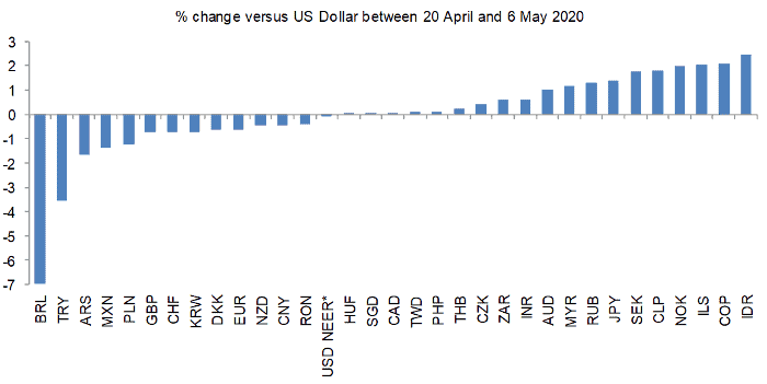 28 of these 32 major currencies have depreciated or appreciated by 2% or less against the US Dollar