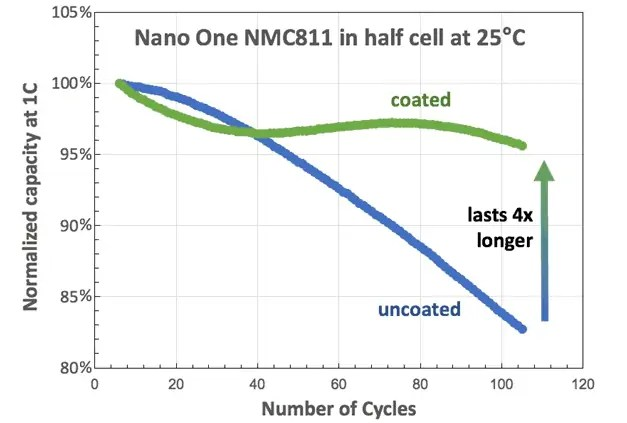 Nano One normalized capacity NMC811