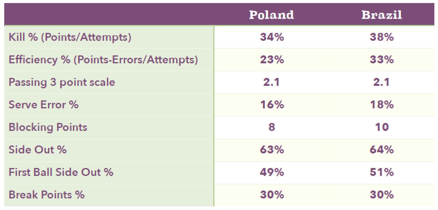 Match Stats Poland vs. Brazil