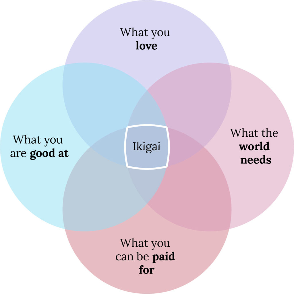 3 Steps To Find Your Ikigai Life S Purpose