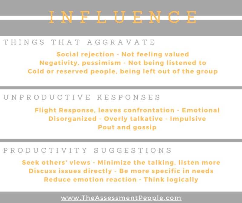 Influence Aggravate