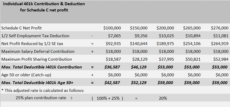 Individual 401k vs SEP IRA: Individual 401k Contribution and Deduction