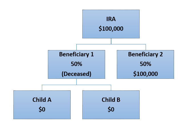 Ira Beneficiary Designations What You Need To Know David Waldrop