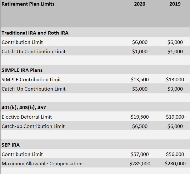 2020 Retirement Plan Limits