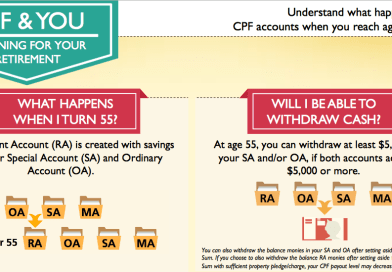 Quick tips on relief using SRS contribution, CPFSA top up and voluntary CPF contributions