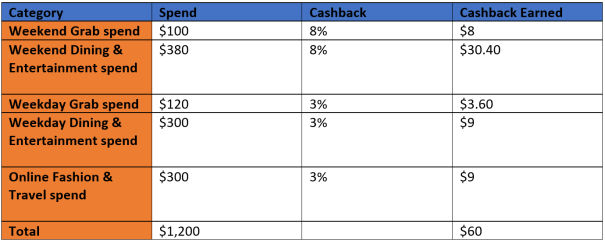UOB YOLO cashback table