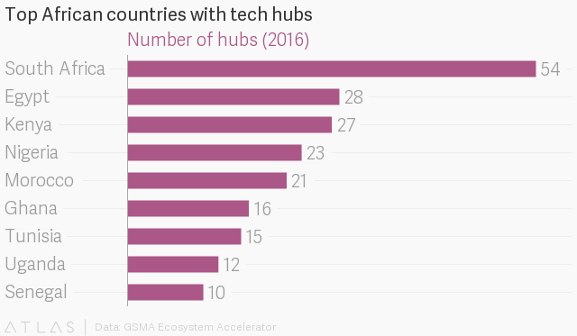 Half of the tech hubs in Africa are located in South Africa, Kenya ...