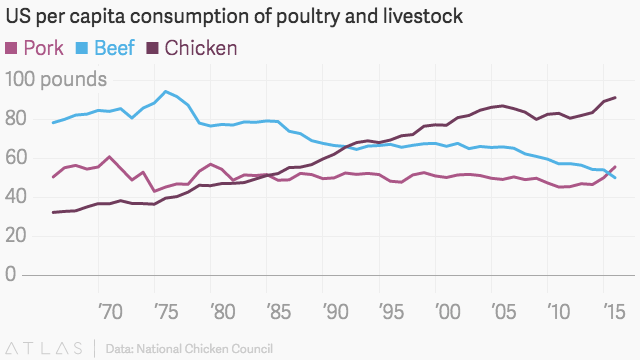 US per capita consumption of poultry and livestock