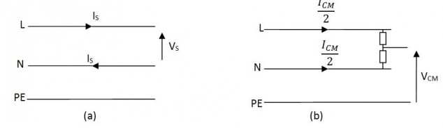 Figure 6: Series mode (a) and common mode (b) in a single phase power circuit