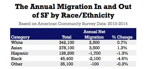 SFmigration