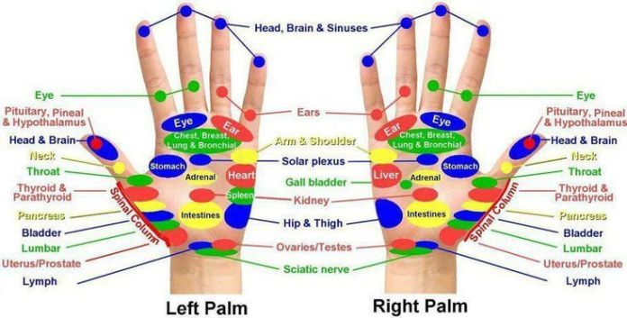 Acupressure Treatment points