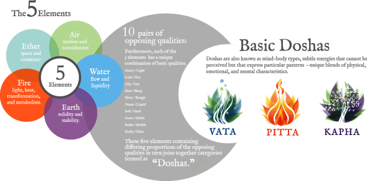 10 Ayurvedic Tips for a Healthy life