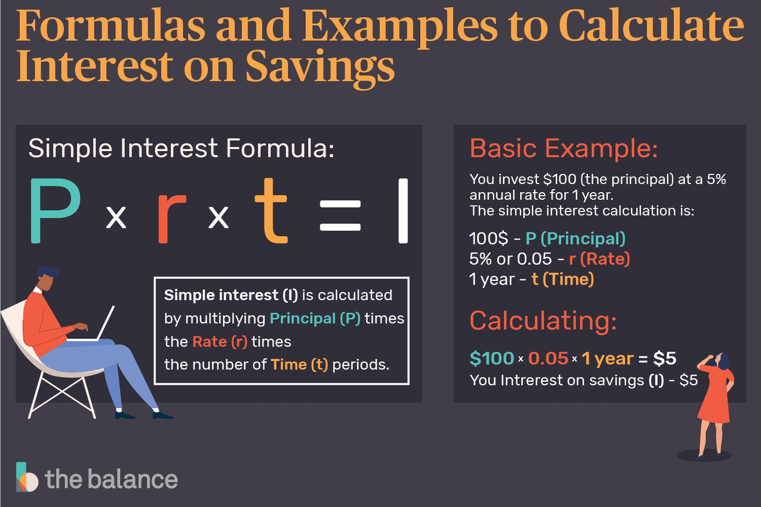 Interest Earned On Savings What Is It And How To Calculate It