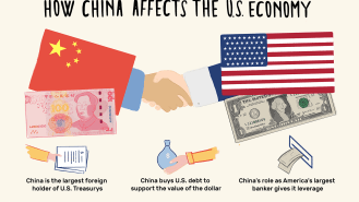 China Economy: Facts, Effect on U.S. Economy