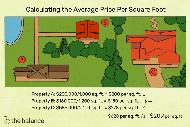 Price Per Square Foot: How To Figure Home Values