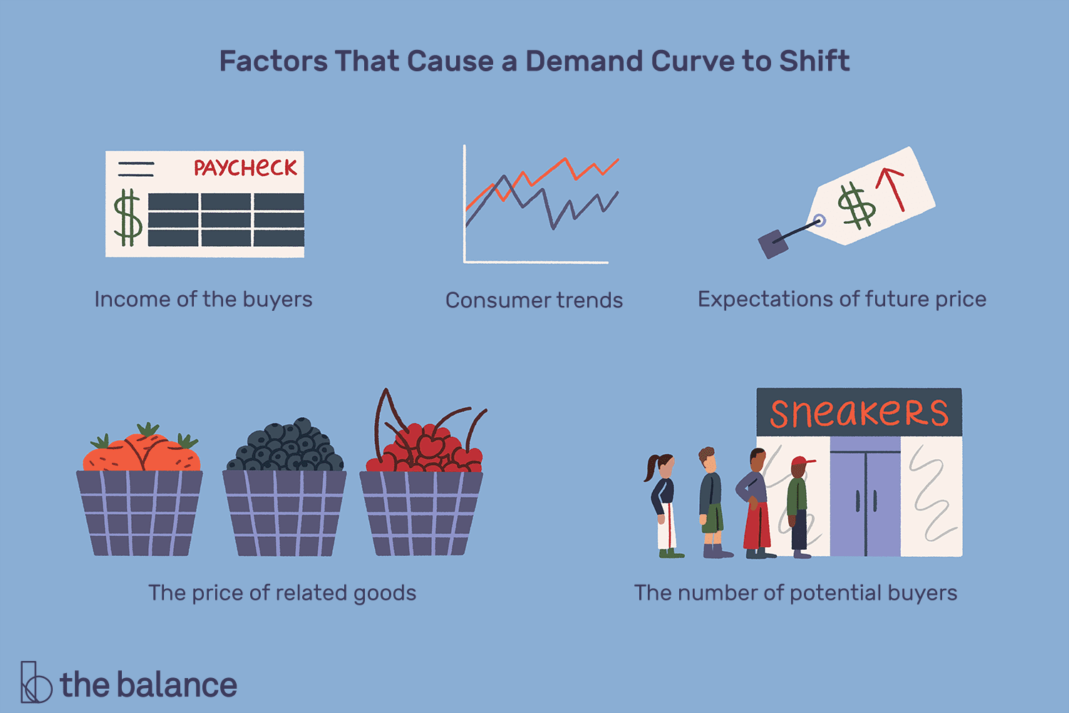 Shift In Demand Curve Definition Causes Examples