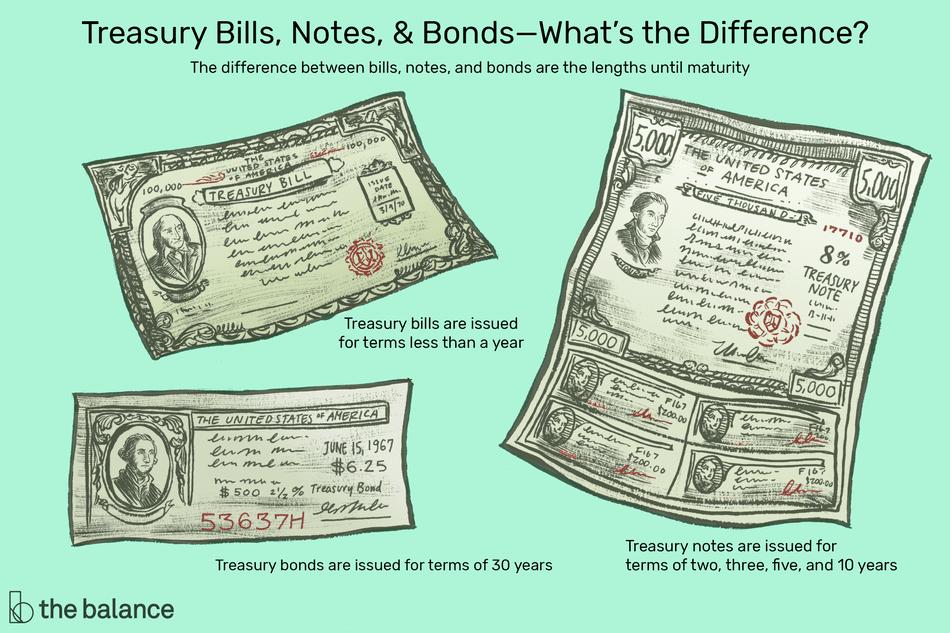 Bond Definition Security