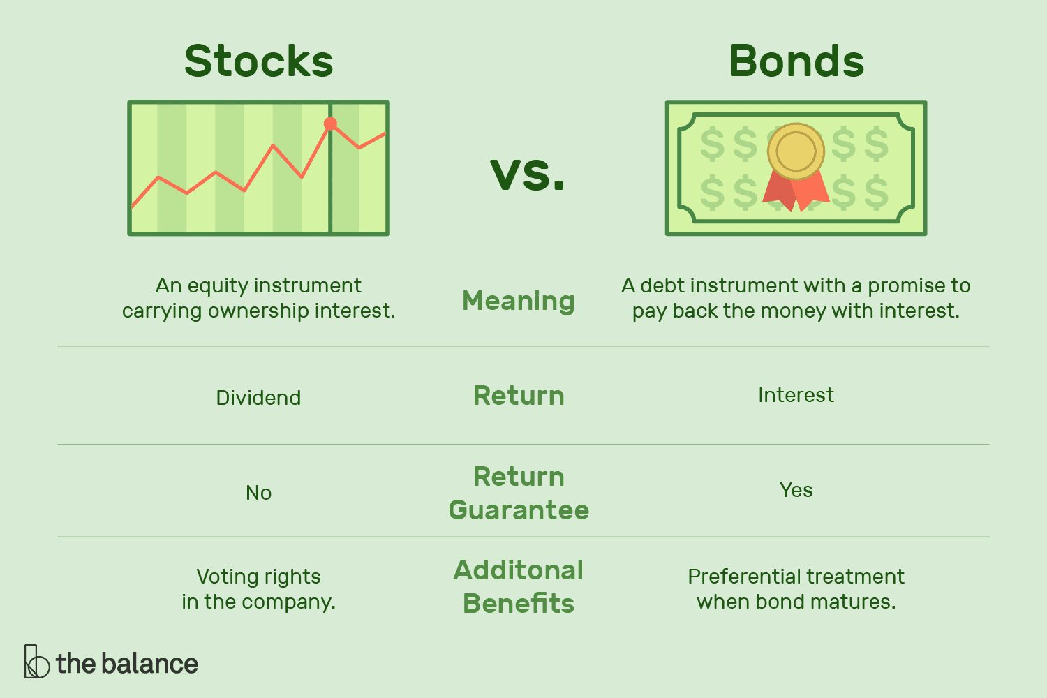 Differences And Definitions Of Stocks And Bonds