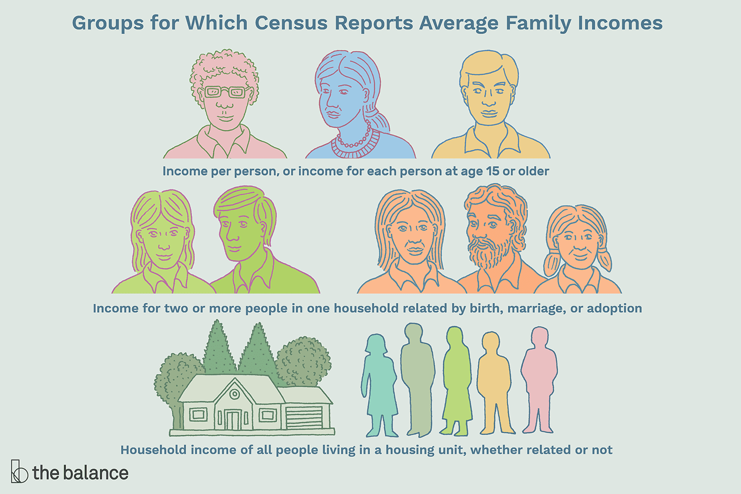 Average Income In U S A Definition Family Household