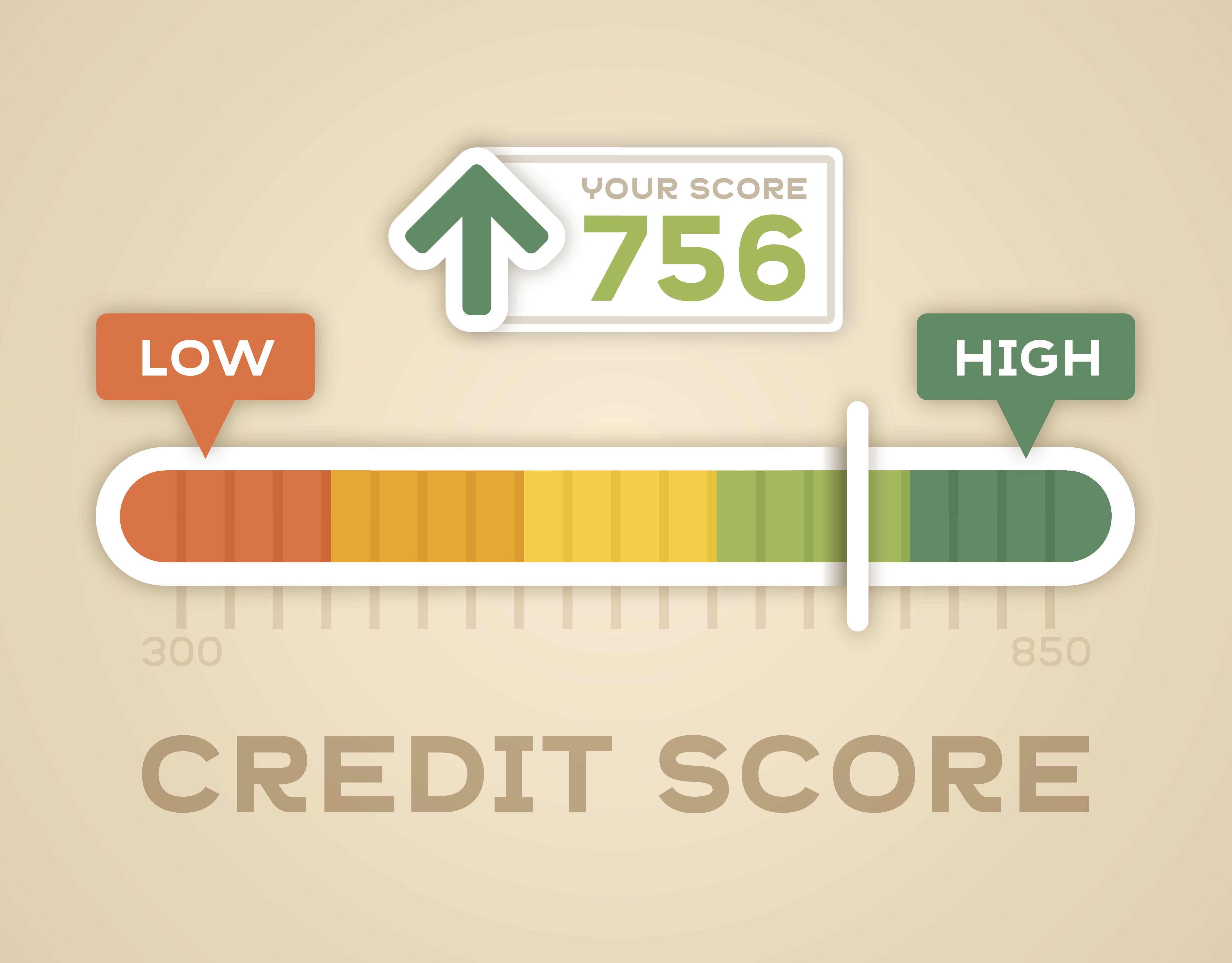 How Credit Scores Work