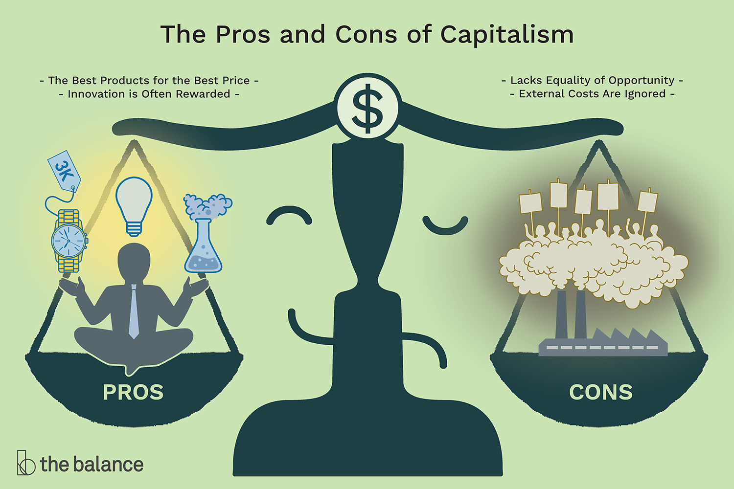 Capitalism Definition Characteristics Pros Cons