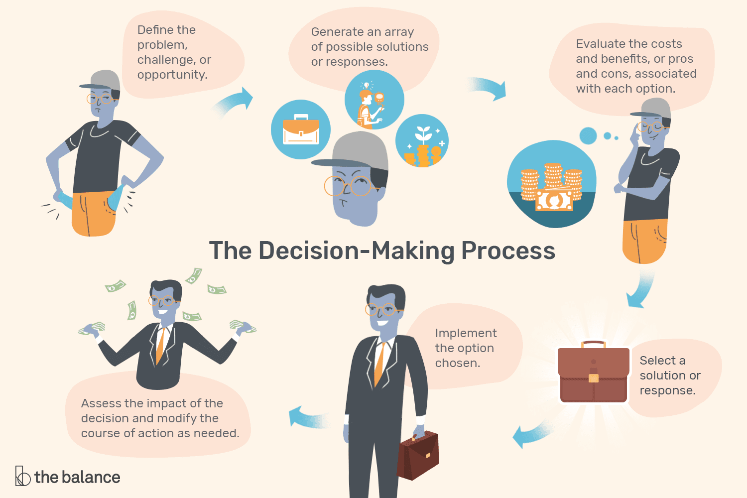 Important Decision Making Skills That Employers Value