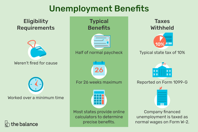 Howto Pay Your Payments While Unemployed