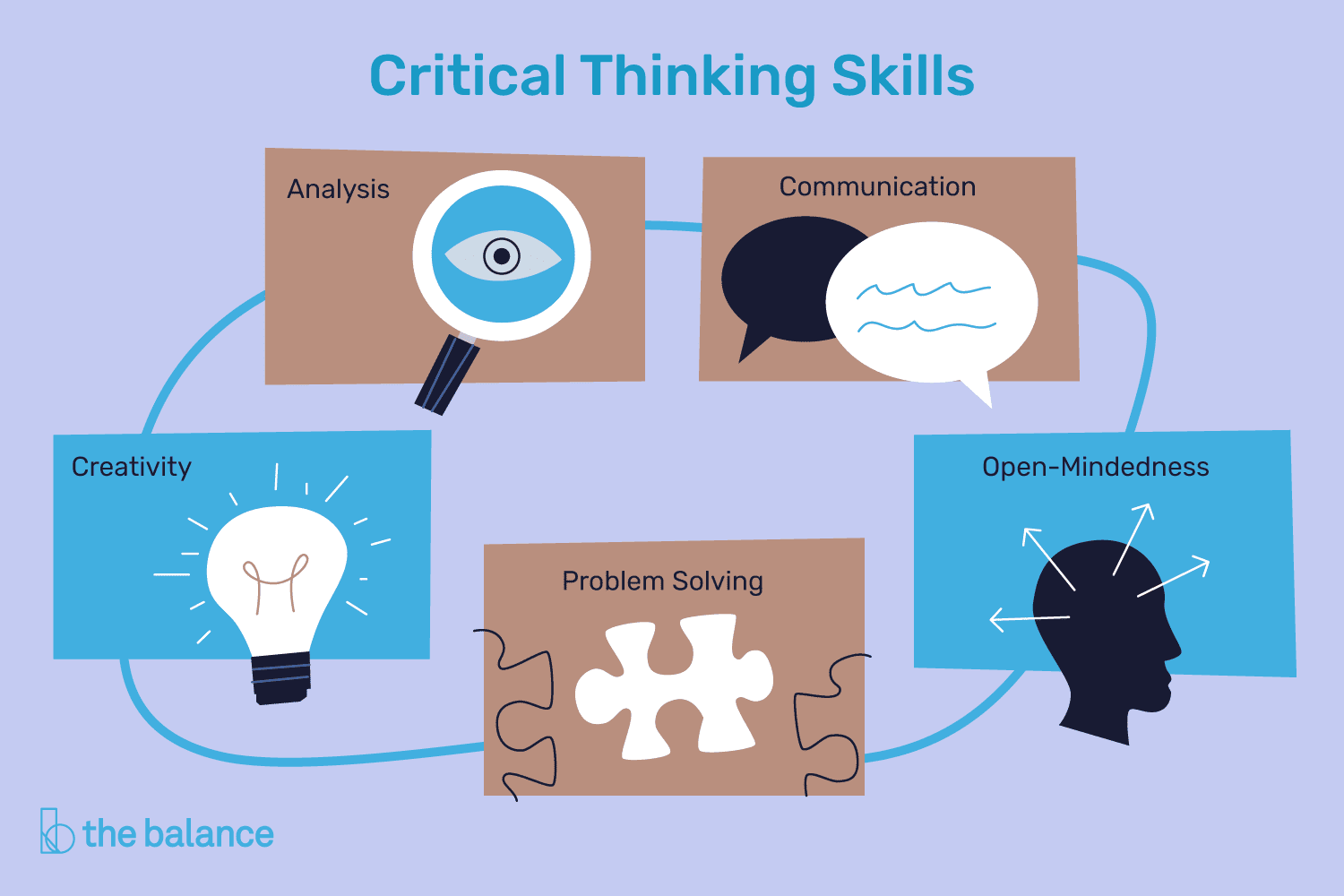 Critical Thinking Definition Skills And Examples