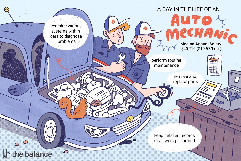 Automotive Mechanic Job Description Salary Skills Amp More
