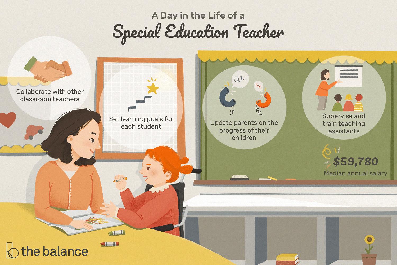 Special Education Teacher Job Description Salary Skills