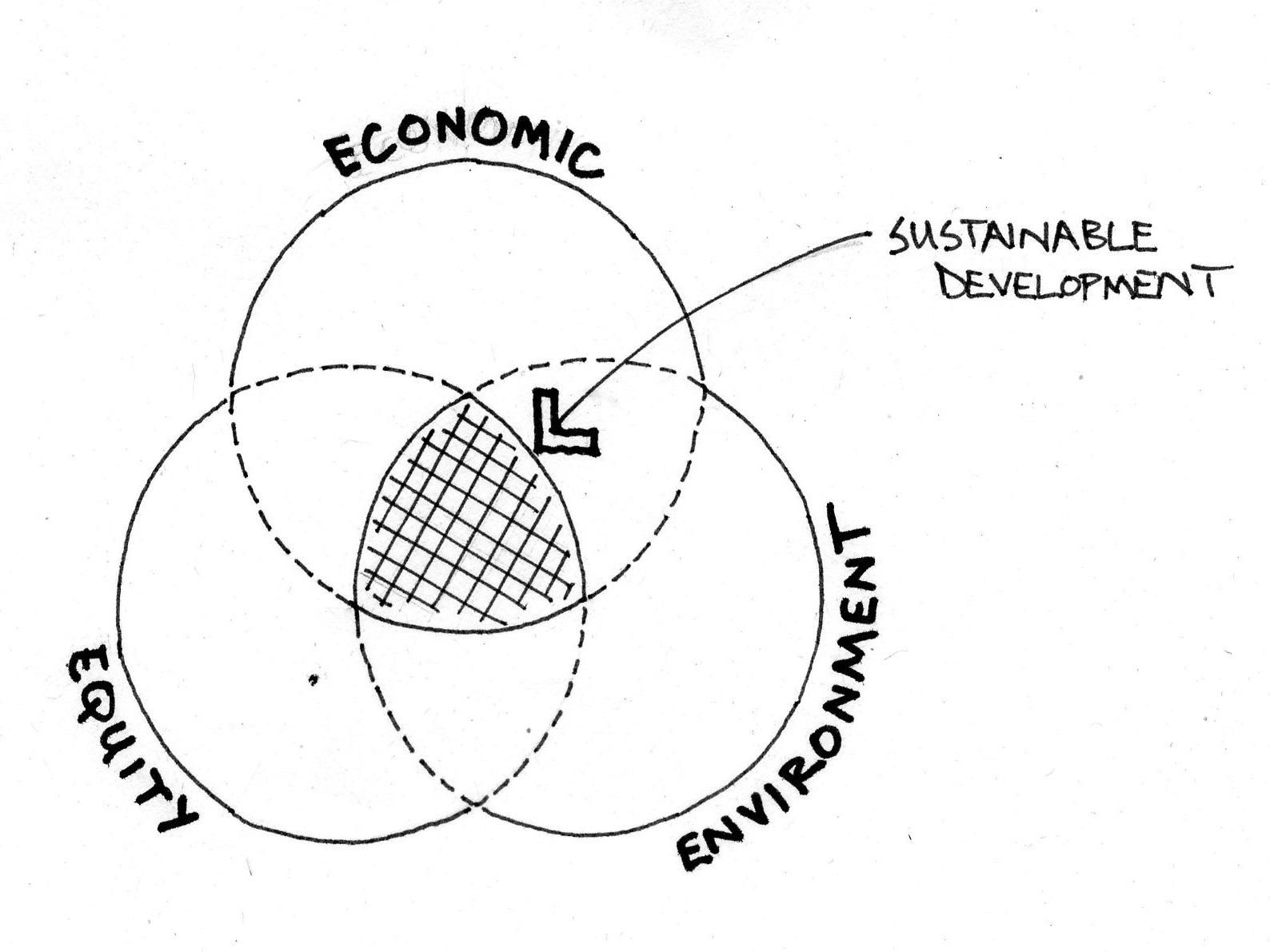 Environment Equity Economics What Is Sustainability