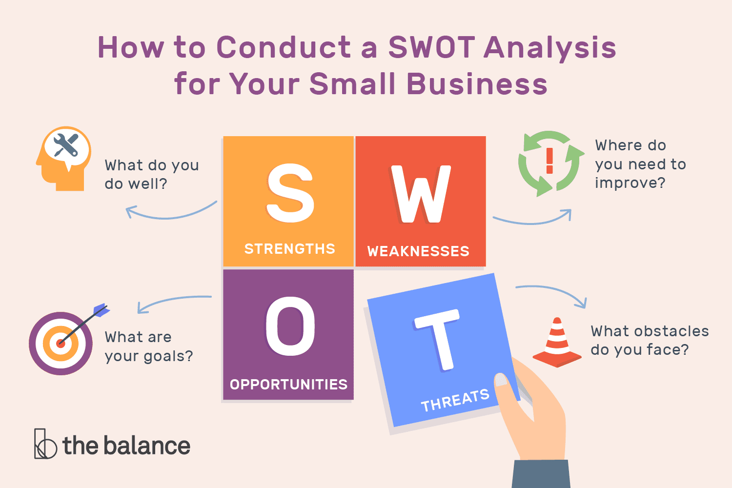 How To Conduct A Swotysis For Your Small Business