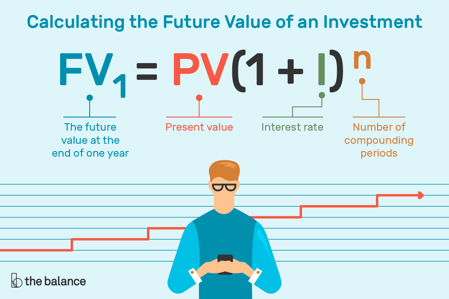 How To Calculate The Future Value Of An Investment