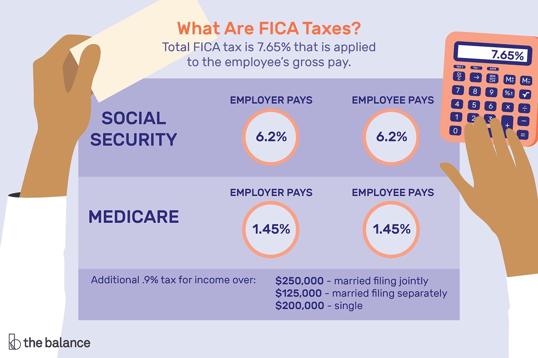Social Security Tax Table