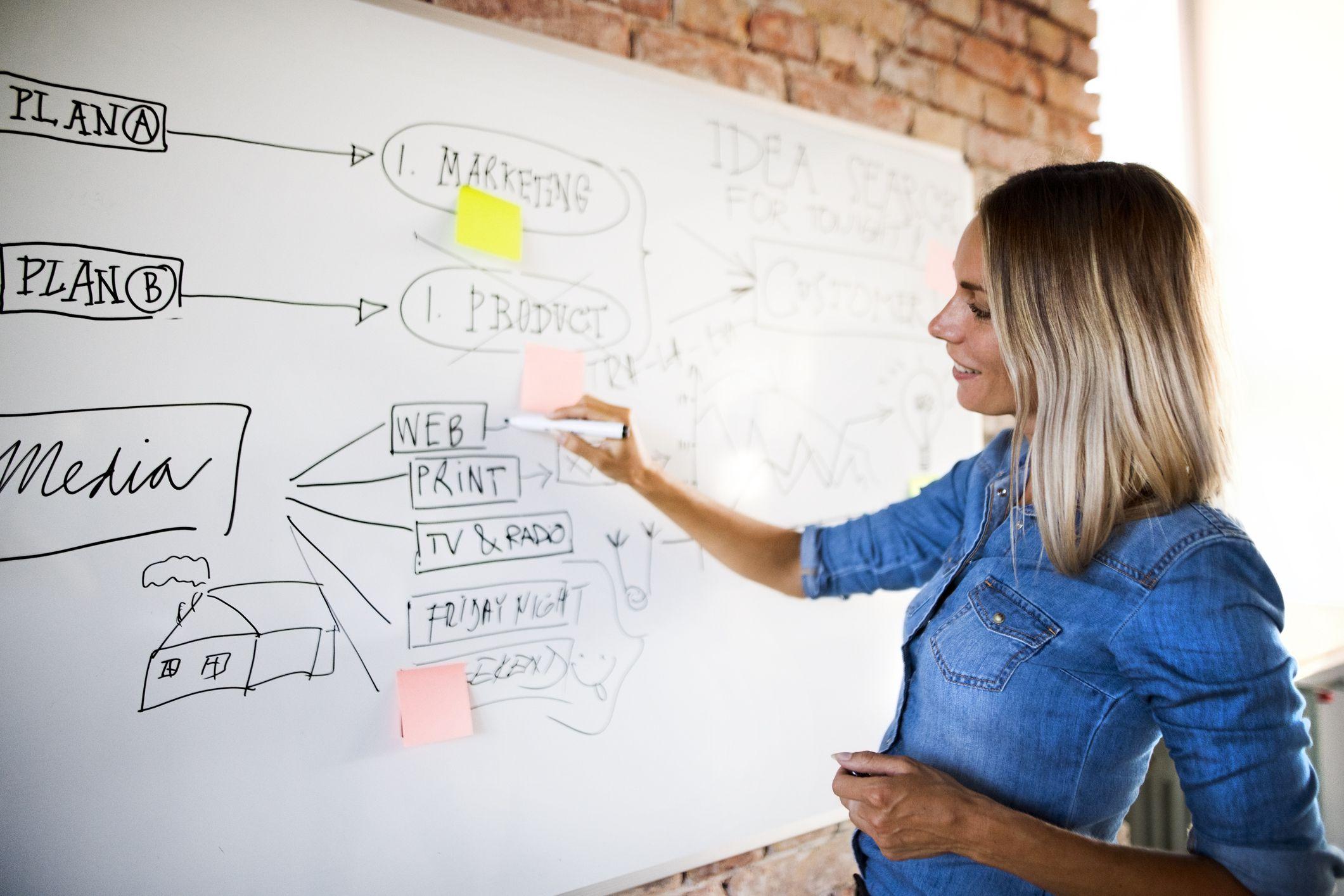 Brainstorming Techniques For Entrepreneurs