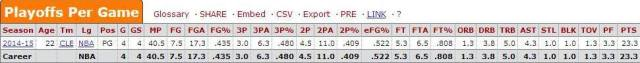 irving stats