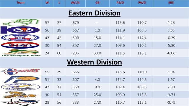 ΑΒΑ Standings 72-73