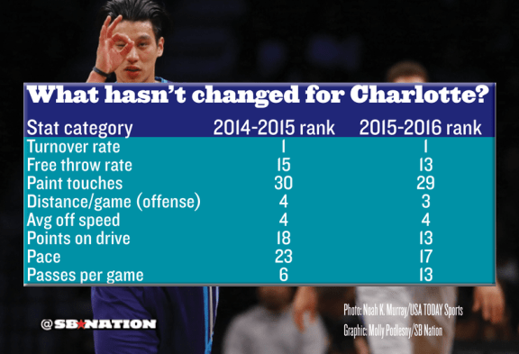 Charlotte Hornets NOT Changes 15-16