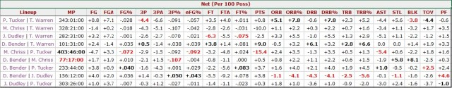 bender-chriss-dudley-tucker-warren-100-possessions