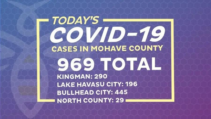 38 New COVID-19 Cases