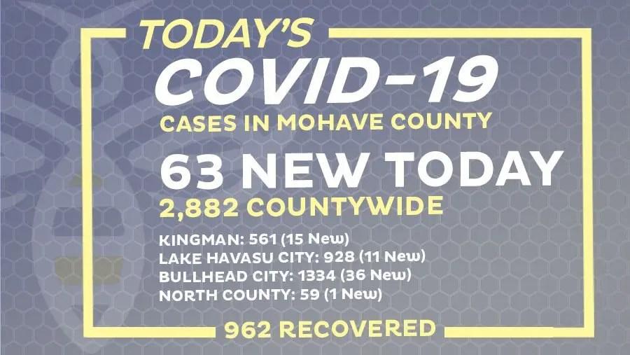 63 New COVID-19 Cases
