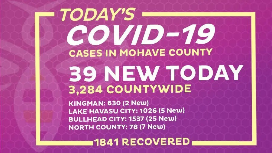 39 New COVID-19 Cases