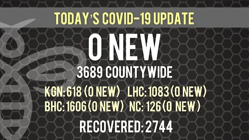 There Are NO New COVID-19 Cases