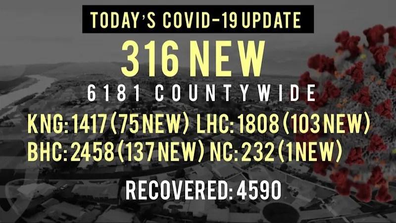 316 New COVID-19 Cases