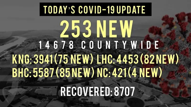 253 New COVID-19 Cases Reported Today in Mohave County