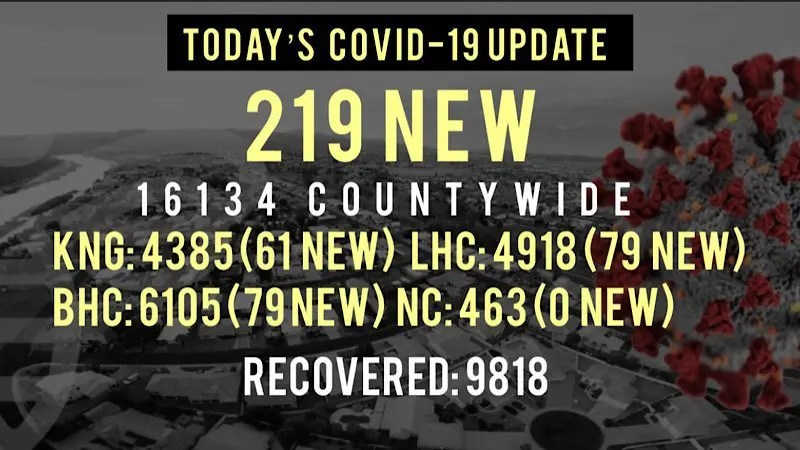 219 New COVID-19 Cases Reported Today in Mohave County