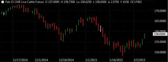 2015-02-09_Chart1