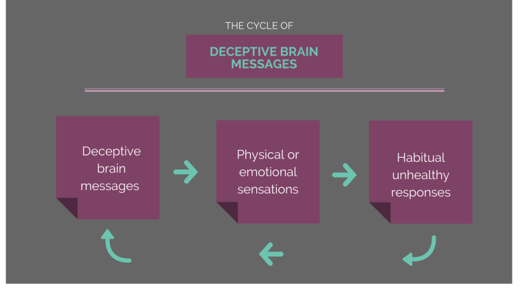 The Cycle Of Deceptive Brain Messages